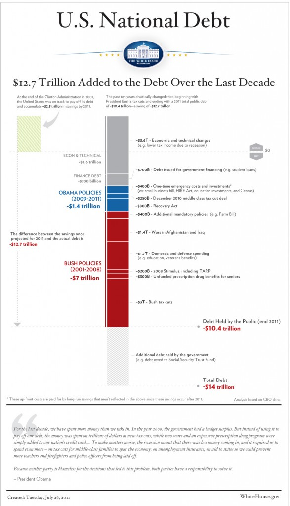 Breakdown of $12.7 trillion additional U.S. national debt added over the last decade