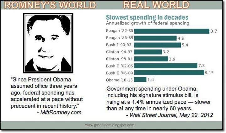 Obama Spending Graphic From Facebook