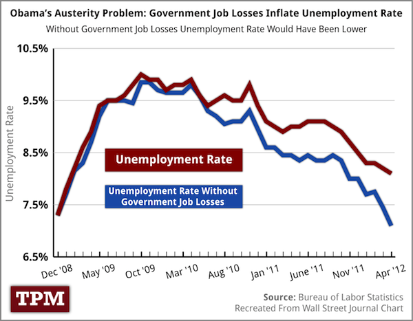 Unemployment with and without government job losses