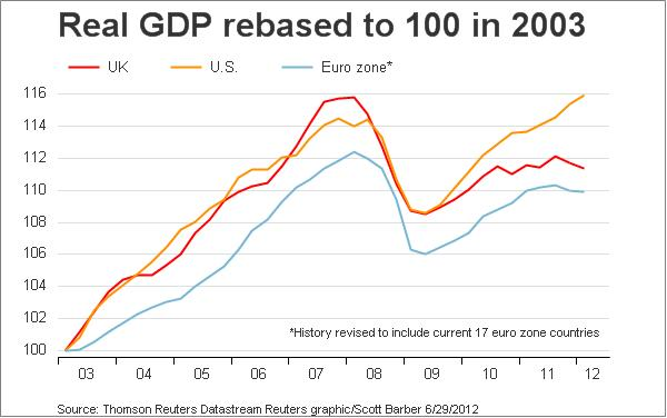 Chart of real GDP 2003-mid 2012 for US, UK, Eurozone