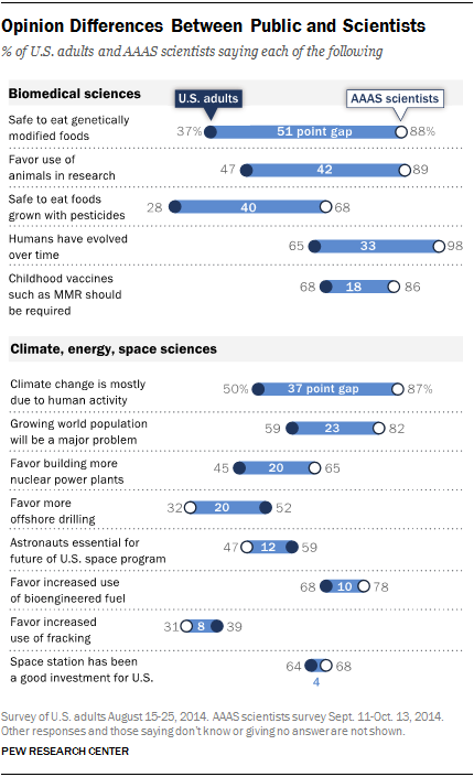 Pew Center: Differences between scientists and the public