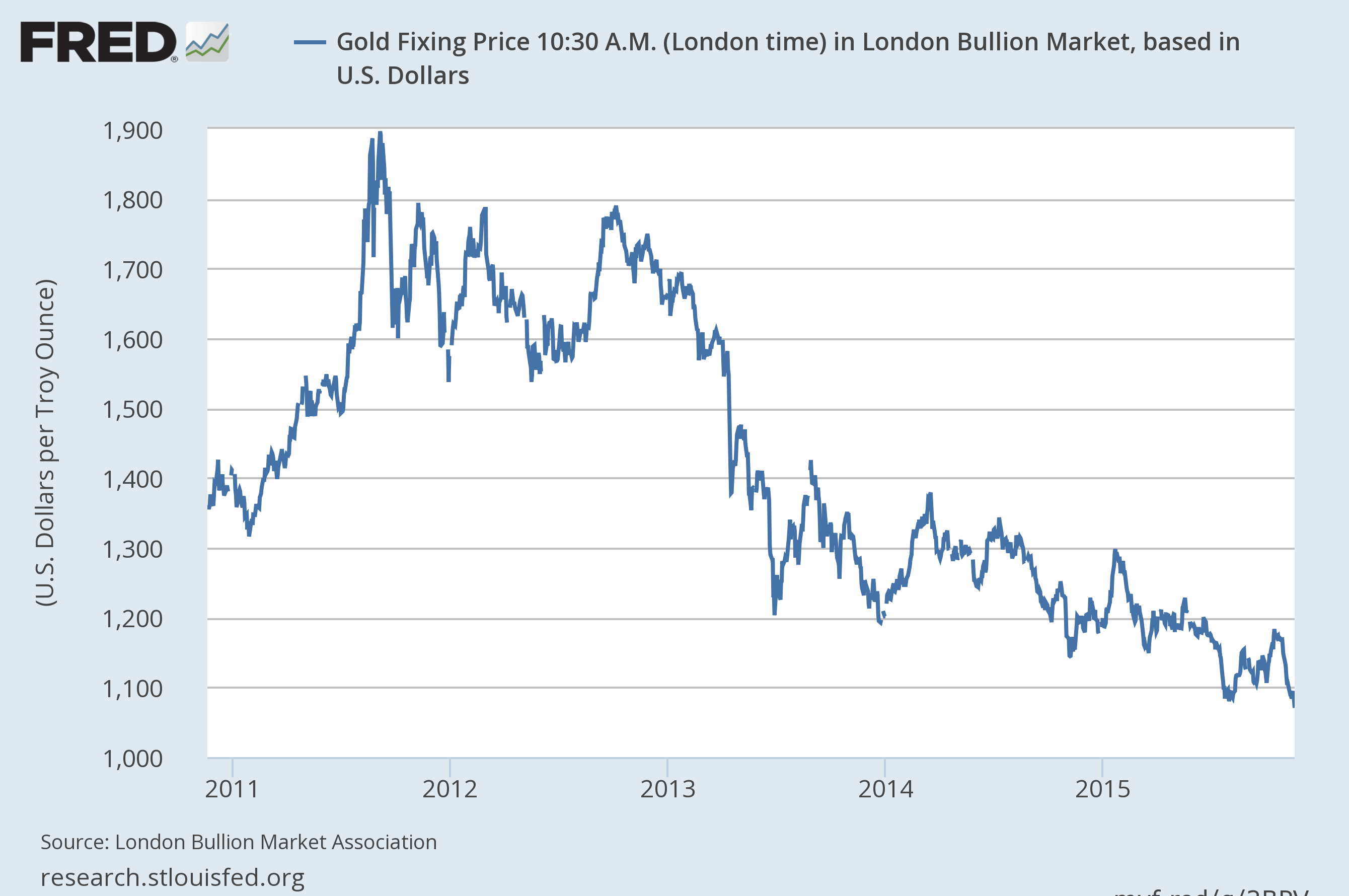 Chart of the widely fluctuation price of gold