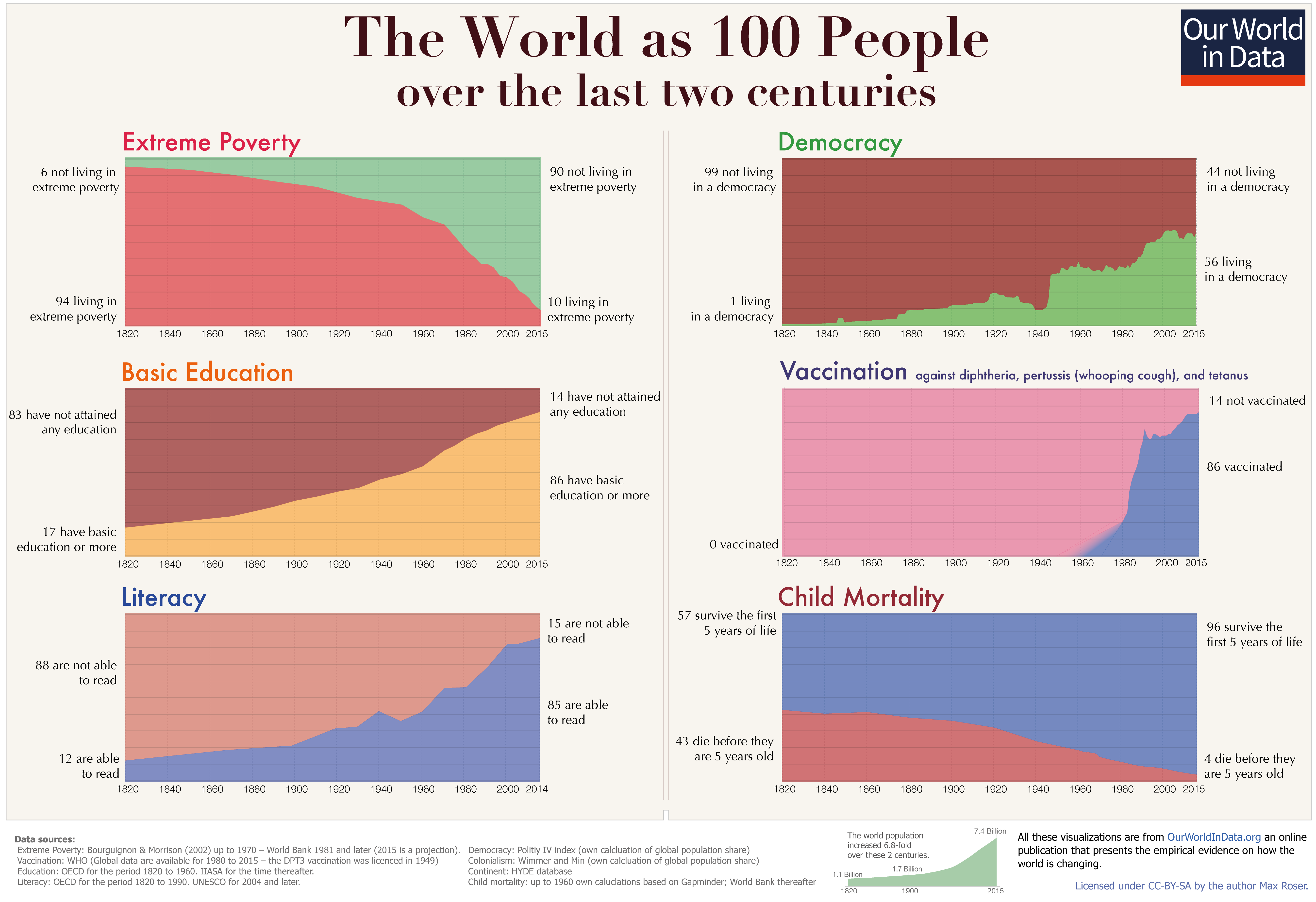 Graphs showing improvements in the human condition over the last 200 years