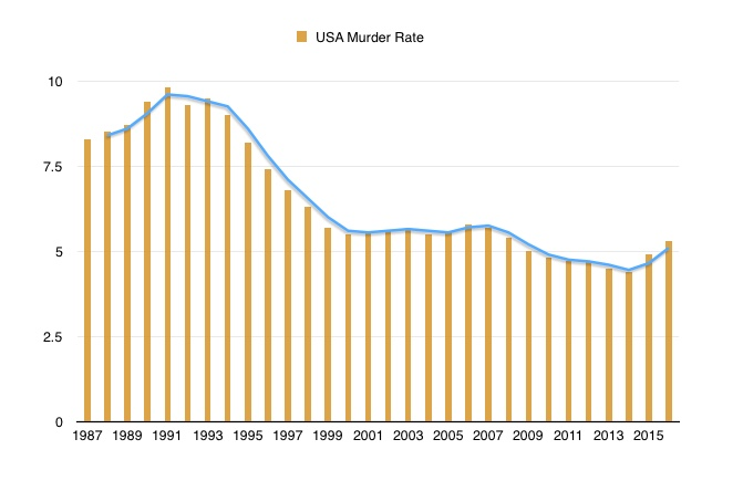 USA murder rate 1987-2016